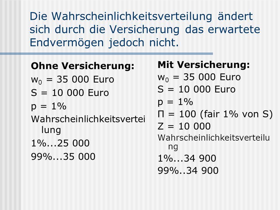 Die Wahrscheinlichkeitsverteilung ändert sich durch die Versicherung das erwartete Endvermögen jedoch nicht. Ohne Versicherung: w 0 = 35 000 Euro S =