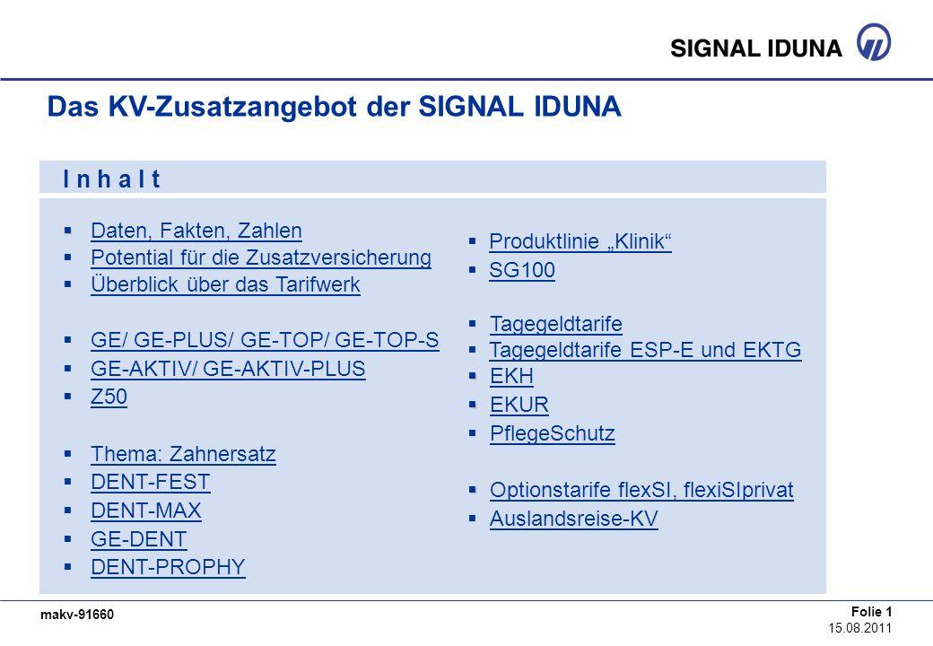 makv-91660 Folie 1 15.08.2011 Das KV-Zusatzangebot der SIGNAL IDUNA I n h a l t Daten, Fakten, Zahlen Potential für die Zusatzversicherung Überblick ü