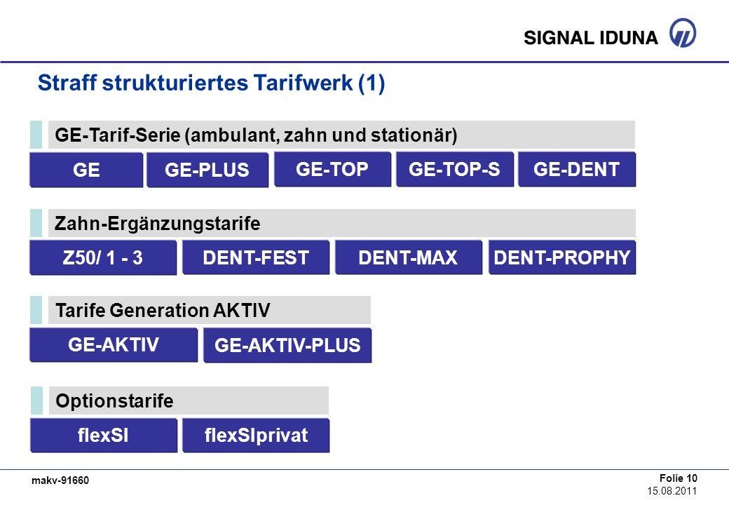 makv-91660 Folie 10 15.08.2011 Straff strukturiertes Tarifwerk (1) GE-Tarif-Serie (ambulant, zahn und stationär) GEGE-PLUS GE-TOPGE-TOP-S Z50/ 1 - 3 Z