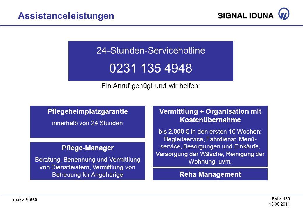 makv-91660 Folie 130 15.08.2011 Assistanceleistungen 24-Stunden-Servicehotline 0231 135 4948 Pflegeheimplatzgarantie innerhalb von 24 Stunden Pflege-M