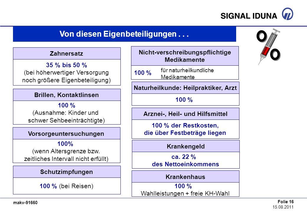 makv-91660 Folie 16 15.08.2011 Zahnersatz 35 % bis 50 % (bei höherwertiger Versorgung noch größere Eigenbeteiligung) Von diesen Eigenbeteiligungen...