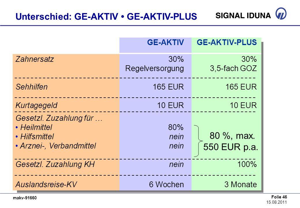 makv-91660 Folie 46 15.08.2011 Unterschied: GE-AKTIV GE-AKTIV-PLUS GE-AKTIVGE-AKTIV-PLUS Zahnersatz30%30% Regelversorgung3,5-fach GOZ Sehhilfen165 EUR