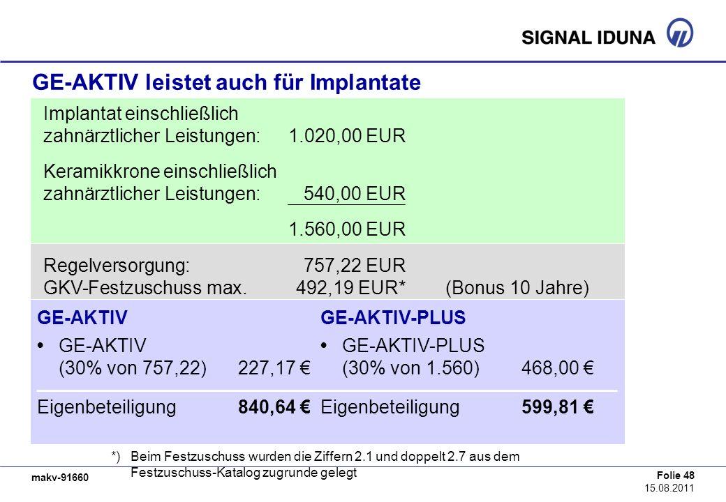 makv-91660 Folie 48 15.08.2011 GE-AKTIV leistet auch für Implantate Implantat einschließlich zahnärztlicher Leistungen:1.020,00 EUR Keramikkrone einsc