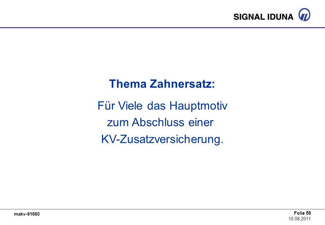 makv-91660 Folie 58 15.08.2011 Thema Zahnersatz: Für Viele das Hauptmotiv zum Abschluss einer KV-Zusatzversicherung.