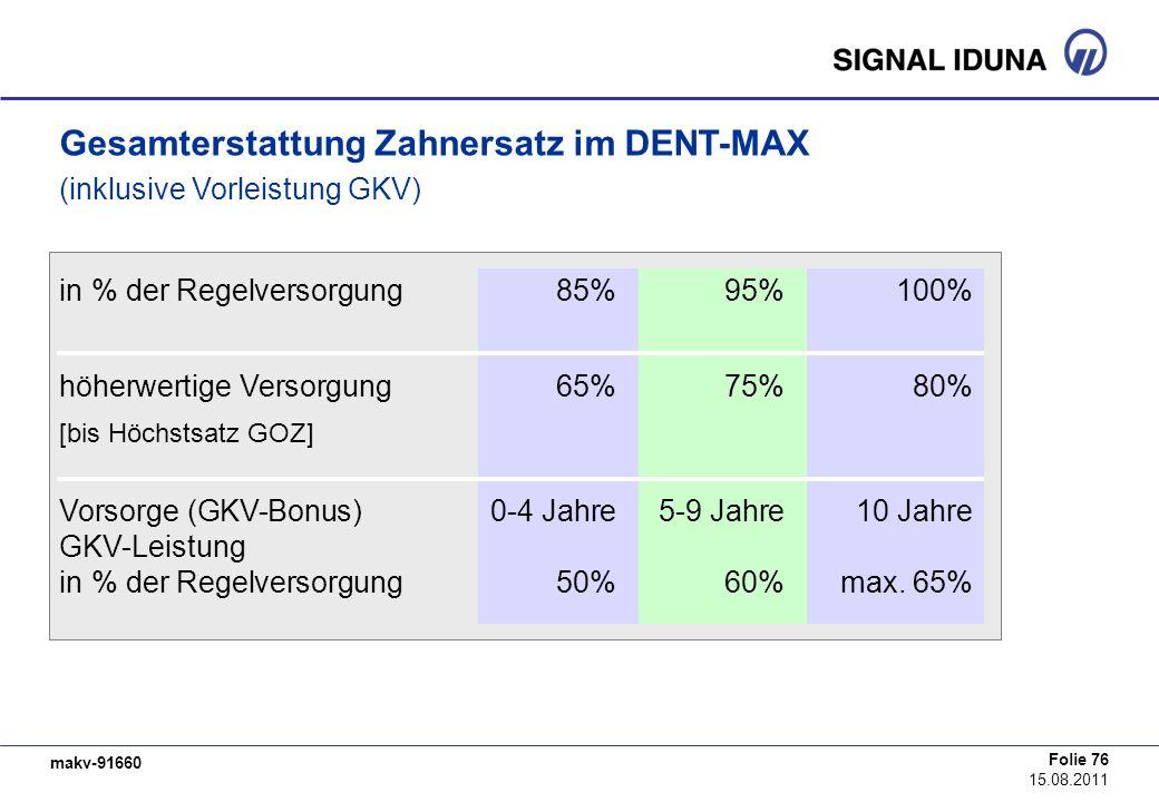 makv-91660 Folie 76 15.08.2011 Gesamterstattung Zahnersatz im DENT-MAX (inklusive Vorleistung GKV) in % der Regelversorgung 85%95%100% höherwertige Ve