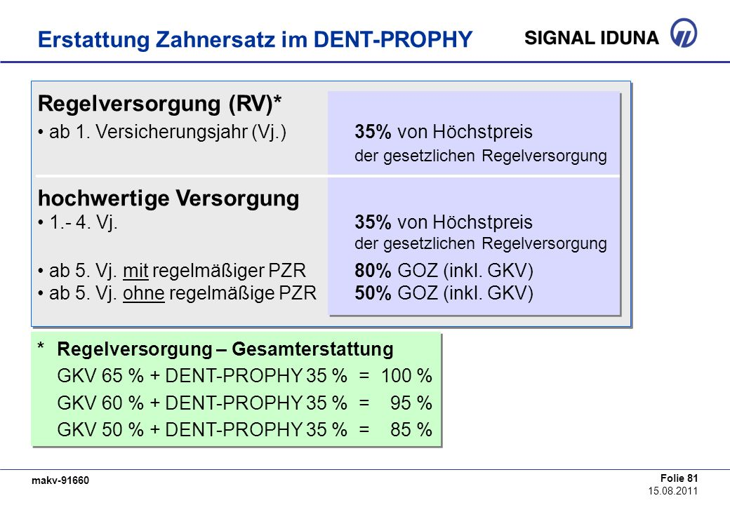 makv-91660 Folie 81 15.08.2011 Erstattung Zahnersatz im DENT-PROPHY Regelversorgung (RV)* ab 1. Versicherungsjahr (Vj.) 35% von Höchstpreis der gesetz