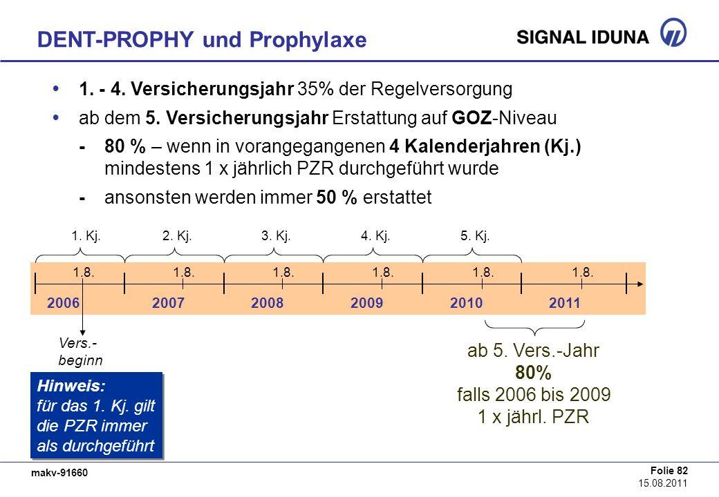 makv-91660 Folie 82 15.08.2011 DENT-PROPHY und Prophylaxe 200620072008200920102011 1.8. 1. Kj.2. Kj.3. Kj.4. Kj.5. Kj. Vers.- beginn 1. - 4. Versicher