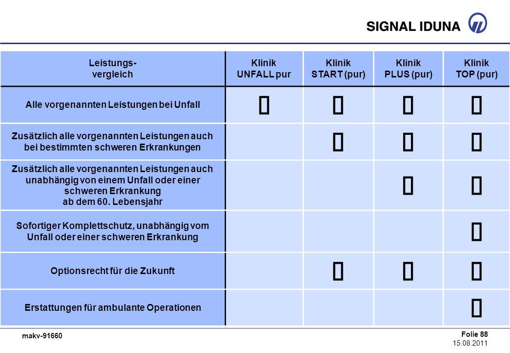 makv-91660 Folie 88 15.08.2011 Leistungs- vergleich Klinik UNFALL pur Klinik START (pur) Klinik PLUS (pur) Klinik TOP (pur) Alle vorgenannten Leistung