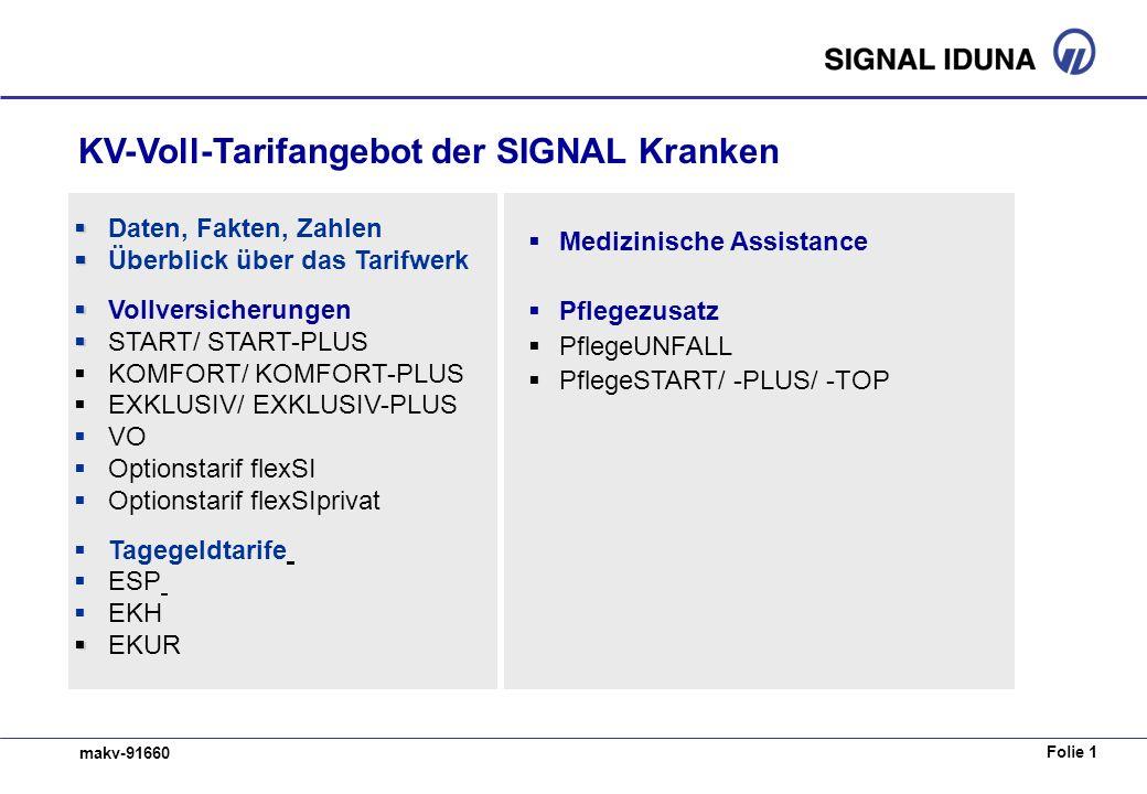 Folie 1 makv-91660 KV-Voll-Tarifangebot der SIGNAL Kranken Daten, Fakten, Zahlen Überblick über das Tarifwerk Vollversicherungen START/ START-PLUS KOM