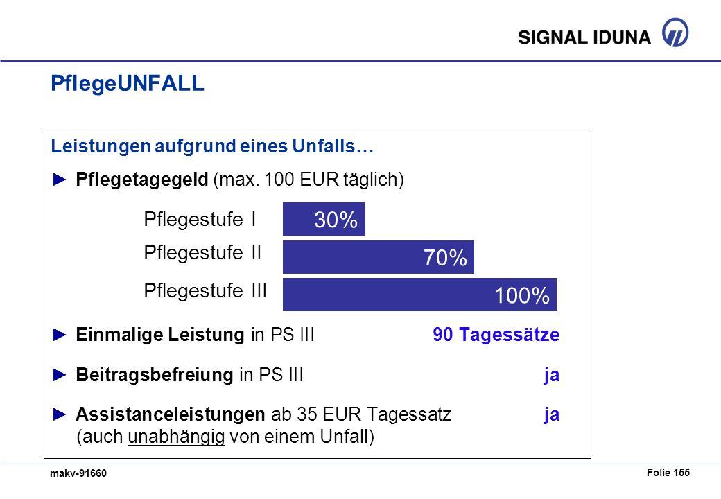 Folie 155 makv-91660 PflegeUNFALL Leistungen aufgrund eines Unfalls… Pflegetagegeld (max. 100 EUR täglich) Einmalige Leistung in PS III90 Tagessätze B