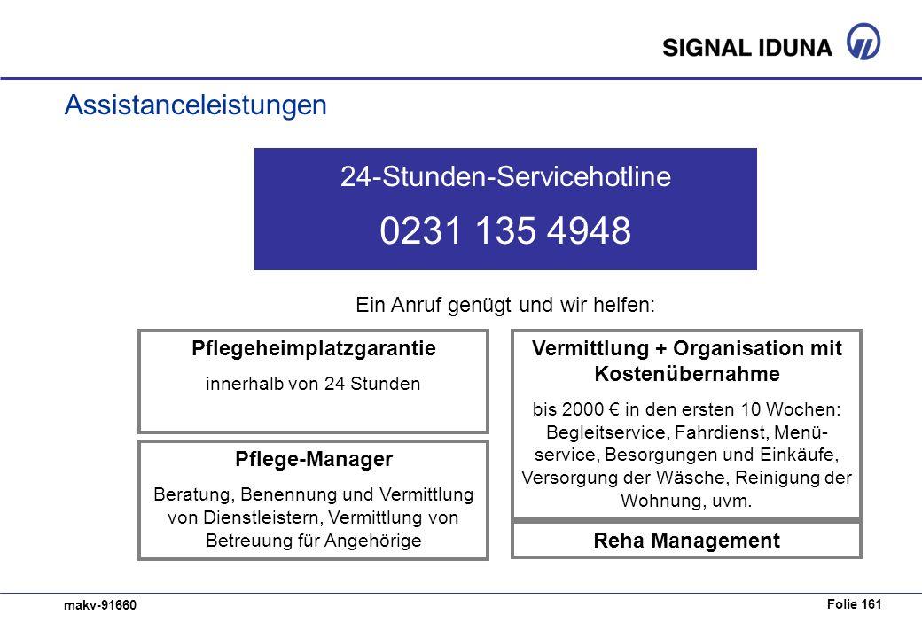 Folie 161 makv-91660 Assistanceleistungen 24-Stunden-Servicehotline 0231 135 4948 Pflegeheimplatzgarantie innerhalb von 24 Stunden Pflege-Manager Bera