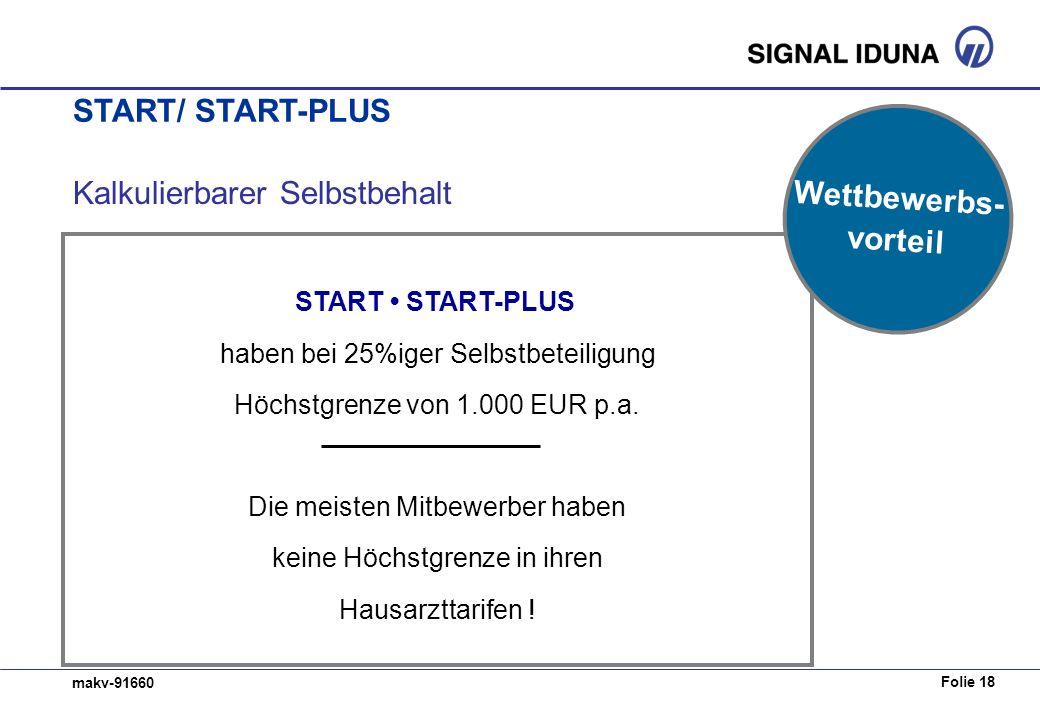 Folie 18 makv-91660 Kalkulierbarer Selbstbehalt START START-PLUS haben bei 25%iger Selbstbeteiligung Höchstgrenze von 1.000 EUR p.a. Die meisten Mitbe