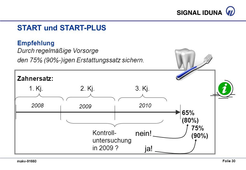 Folie 30 makv-91660 Empfehlung Durch regelmäßige Vorsorge den 75% (90%-)igen Erstattungssatz sichern. 3. Kj.1. Kj.2. Kj. 2008 2009 2010 Kontroll- unte