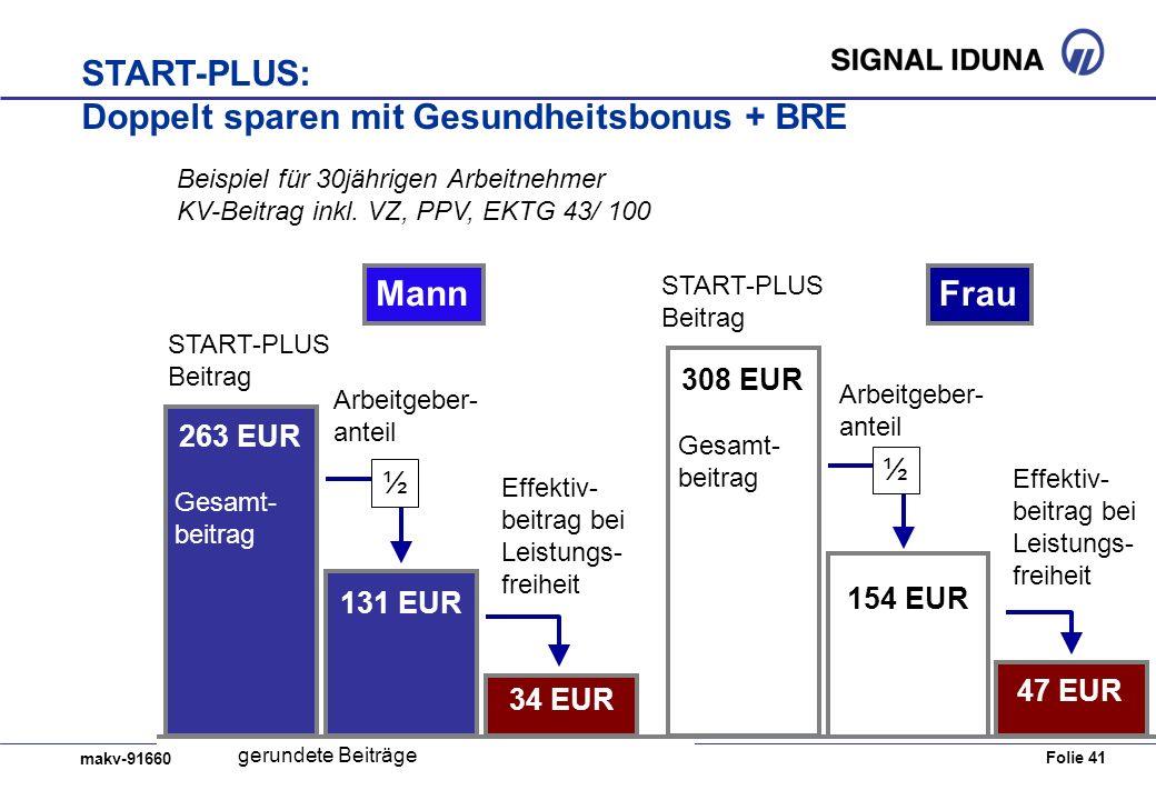 Folie 41 makv-91660 Rechenweg Gesamtbeitrag263 EUR abzüglich Arbeitgeberanteil131 EUR monatl. BRE48 EUR monatl. Bonus50 EUR = Effektivbeitrag28 EUR Be
