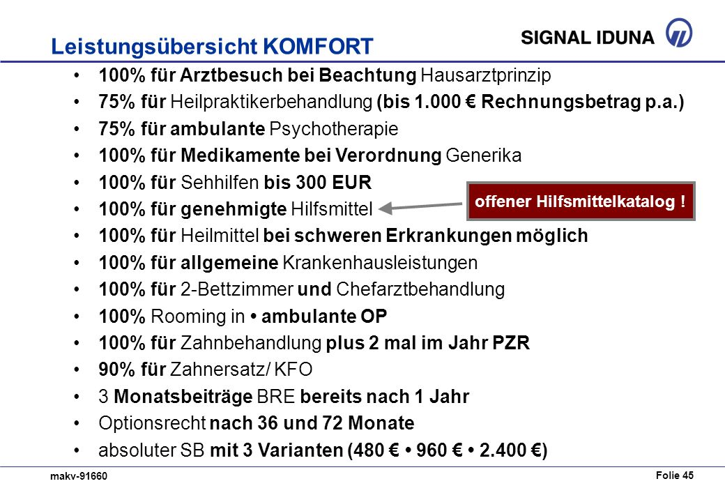 Folie 45 makv-91660 100% für Arztbesuch bei Beachtung Hausarztprinzip 75% für Heilpraktikerbehandlung (bis 1.000 Rechnungsbetrag p.a.) 75% für ambulan