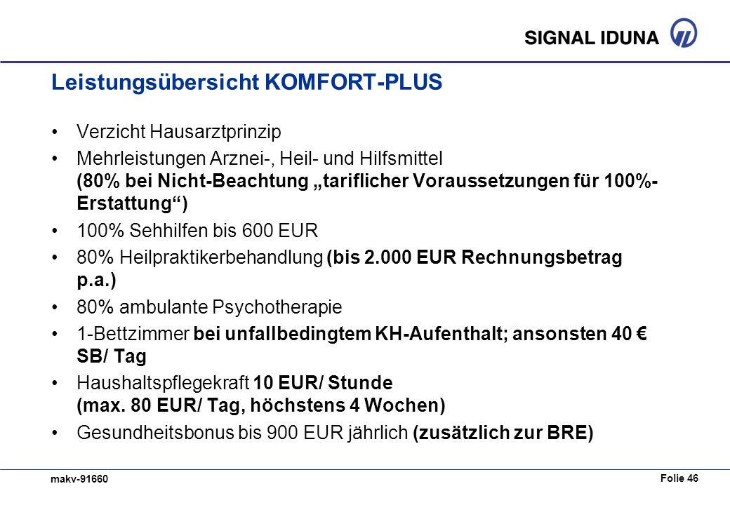 Folie 46 makv-91660 Leistungsübersicht KOMFORT-PLUS Verzicht Hausarztprinzip Mehrleistungen Arznei-, Heil- und Hilfsmittel (80% bei Nicht-Beachtung tariflicher Voraussetzungen für 100%- Erstattung) 100% Sehhilfen bis 600 EUR 80% Heilpraktikerbehandlung (bis 2.000 EUR Rechnungsbetrag p.a.) 80% ambulante Psychotherapie 1-Bettzimmer bei unfallbedingtem KH-Aufenthalt; ansonsten 40 SB/ Tag Haushaltspflegekraft 10 EUR/ Stunde (max.