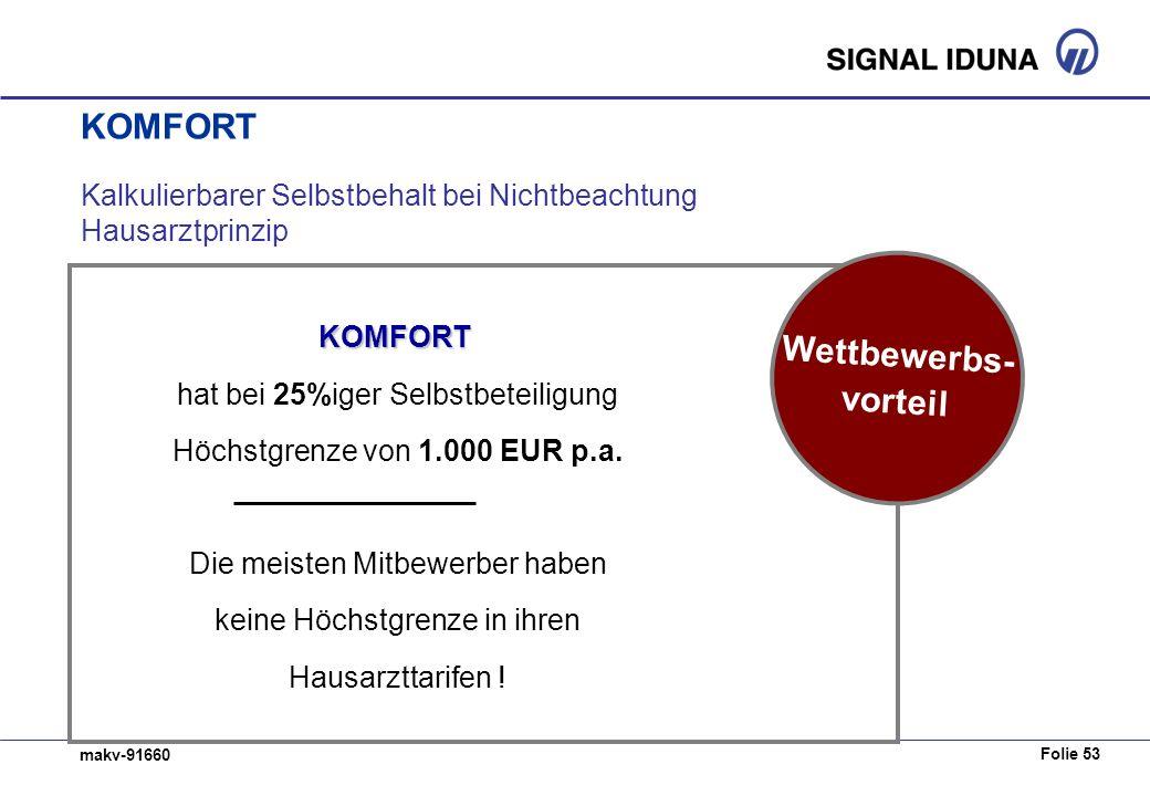 Folie 53 makv-91660 Kalkulierbarer Selbstbehalt bei Nichtbeachtung Hausarztprinzip KOMFORT hat bei 25%iger Selbstbeteiligung Höchstgrenze von 1.000 EUR p.a.