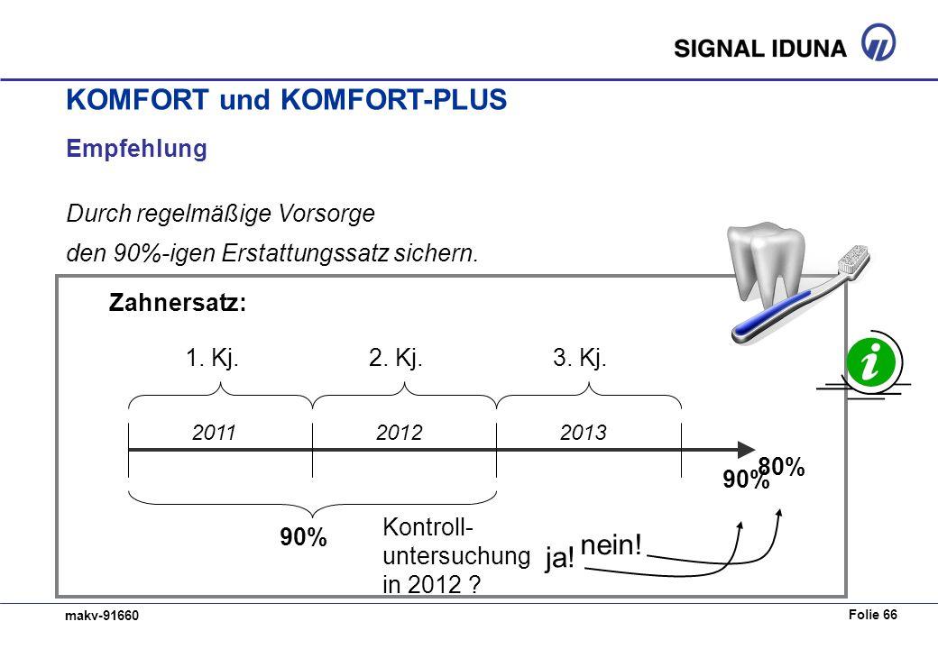 Folie 66 makv-91660 Empfehlung Durch regelmäßige Vorsorge den 90%-igen Erstattungssatz sichern. Kontroll- untersuchung in 2012 ? ja! 90% 1. Kj.2. Kj.3