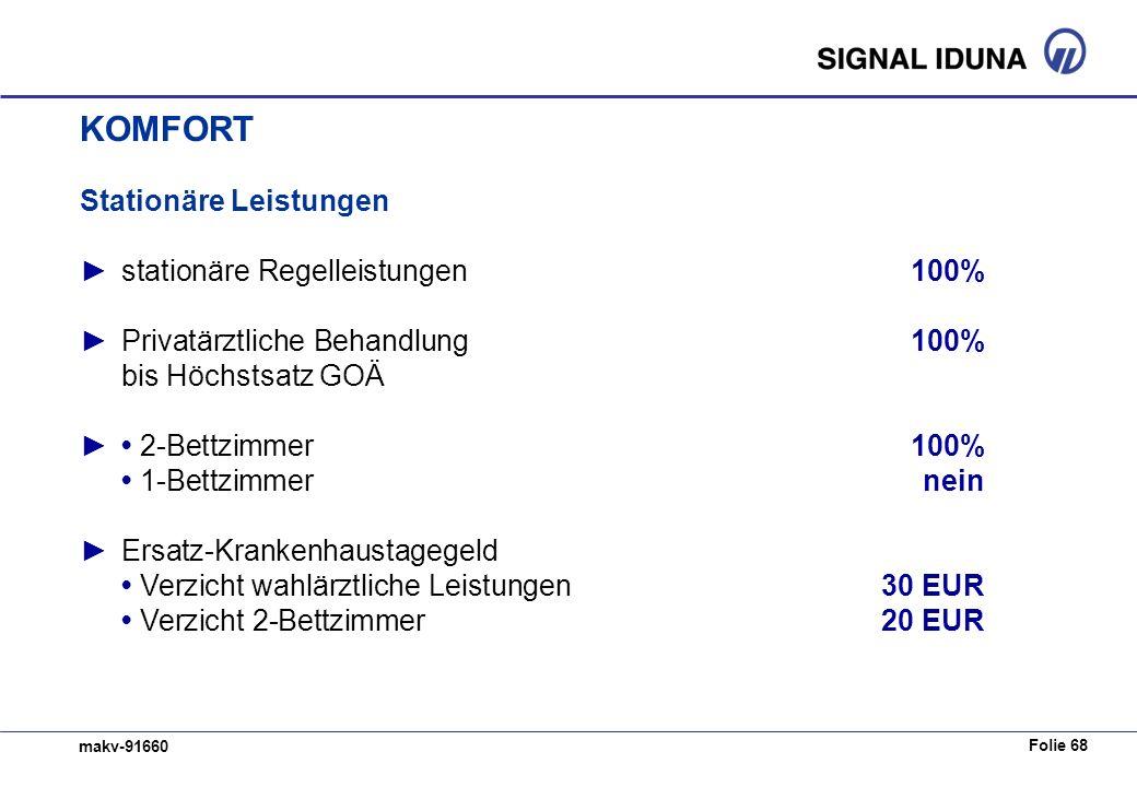 Folie 68 makv-91660 Stationäre Leistungen stationäre Regelleistungen100% Privatärztliche Behandlung100% bis Höchstsatz GOÄ 2-Bettzimmer 100% 1-Bettzim