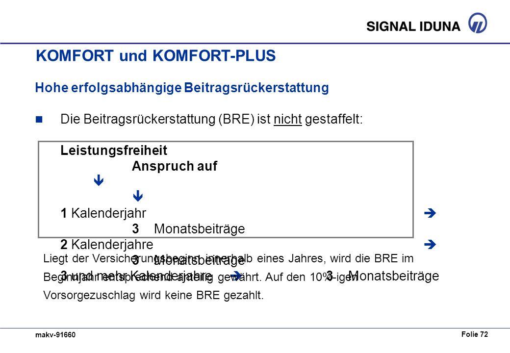 Folie 72 makv-91660 Hohe erfolgsabhängige Beitragsrückerstattung Die Beitragsrückerstattung (BRE) ist nicht gestaffelt: Leistungsfreiheit Anspruch auf