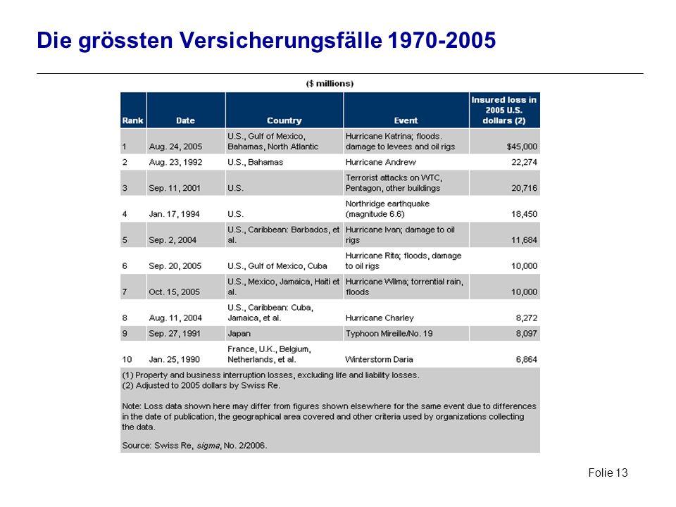 Folie 13 Die grössten Versicherungsfälle 1970-2005