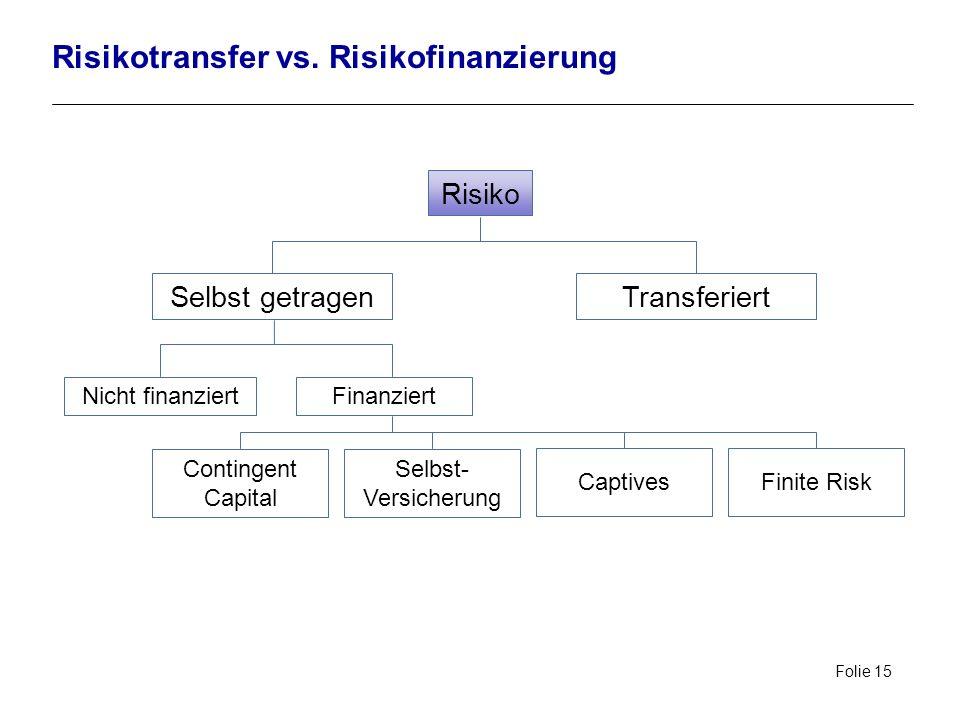 Folie 15 Risikotransfer vs. Risikofinanzierung Risiko Selbst getragenTransferiert Nicht finanziertFinanziert Selbst- Versicherung CaptivesFinite Risk
