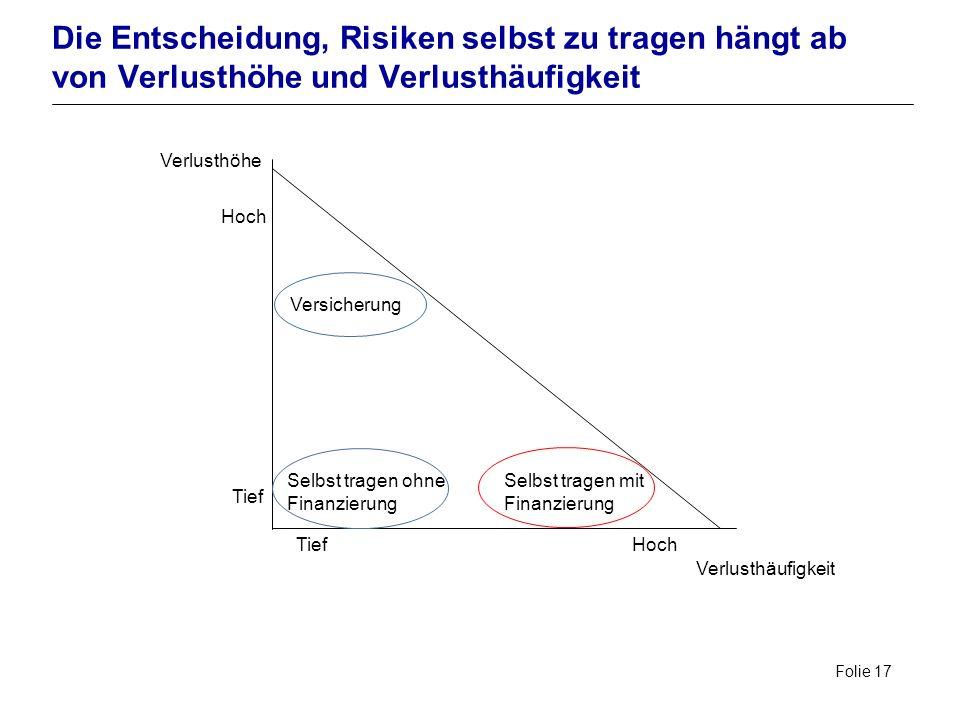Folie 17 Die Entscheidung, Risiken selbst zu tragen hängt ab von Verlusthöhe und Verlusthäufigkeit Verlusthäufigkeit Verlusthöhe Hoch Tief Hoch Versic