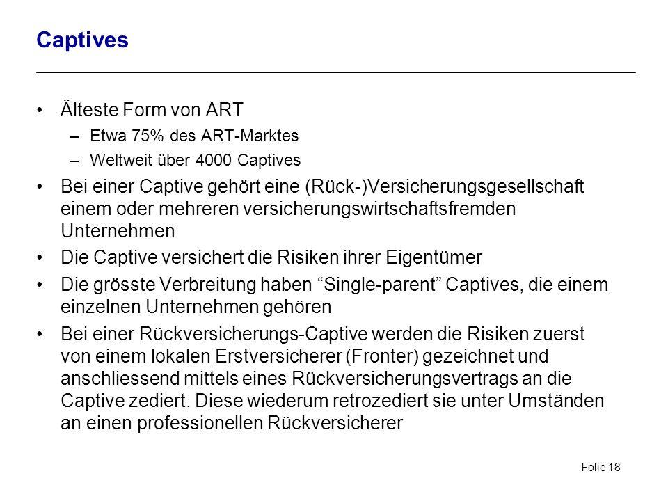 Folie 18 Captives Älteste Form von ART –Etwa 75% des ART-Marktes –Weltweit über 4000 Captives Bei einer Captive gehört eine (Rück-)Versicherungsgesell