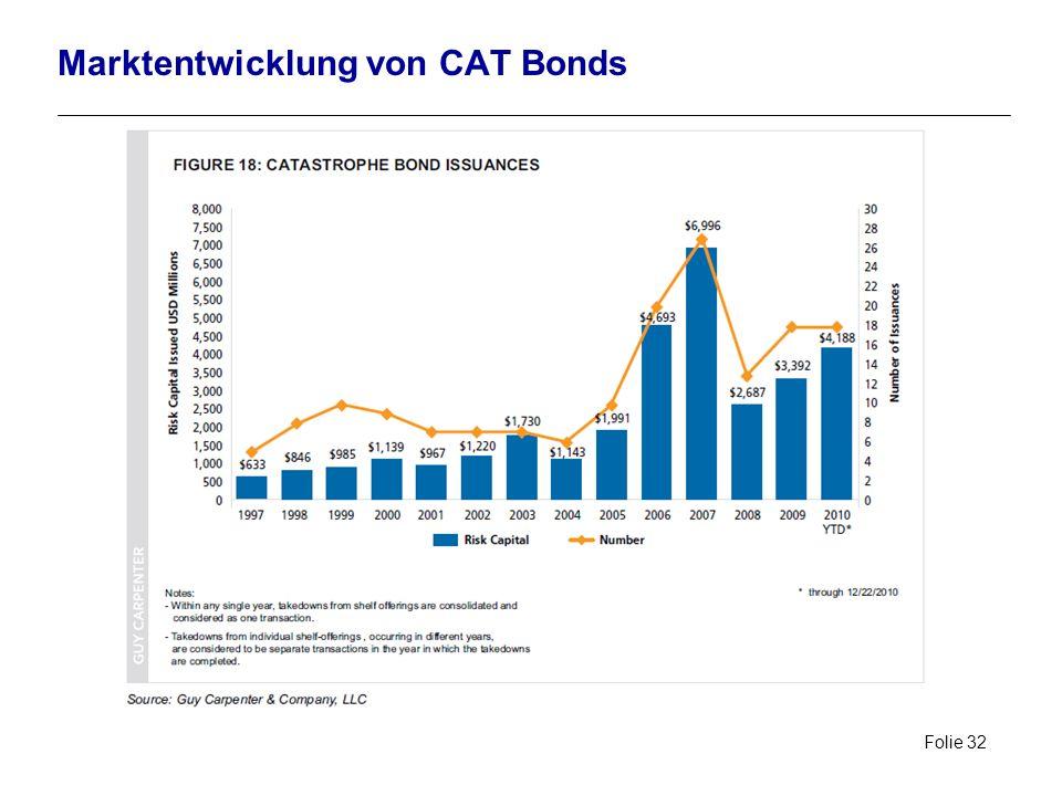 Folie 32 Marktentwicklung von CAT Bonds