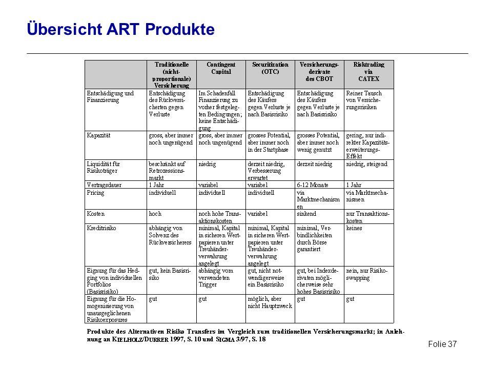 Folie 37 Übersicht ART Produkte