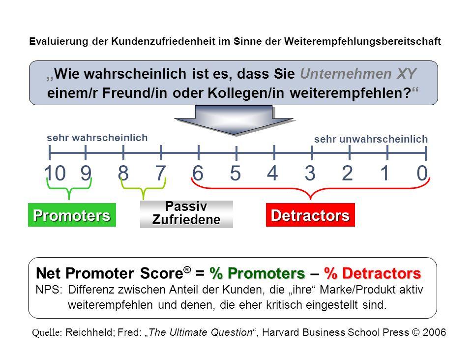 % Promoters% Detractors Net Promoter Score ® = % Promoters – % Detractors NPS:Differenz zwischen Anteil der Kunden, die ihre Marke/Produkt aktiv weite