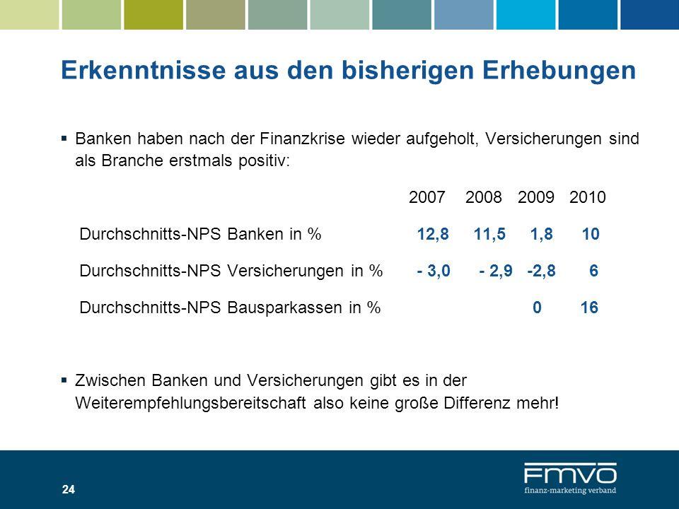 24 Erkenntnisse aus den bisherigen Erhebungen Banken haben nach der Finanzkrise wieder aufgeholt, Versicherungen sind als Branche erstmals positiv: 20