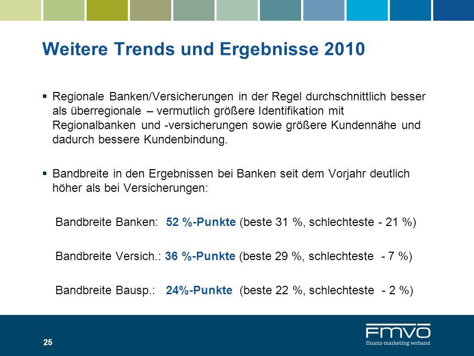 Weitere Trends und Ergebnisse 2010 Regionale Banken/Versicherungen in der Regel durchschnittlich besser als überregionale – vermutlich größere Identif