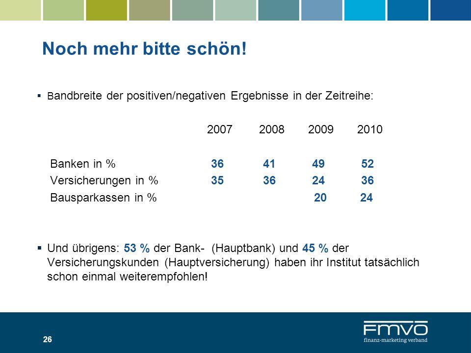 Noch mehr bitte schön! 26 B andbreite der positiven/negativen Ergebnisse in der Zeitreihe: 2007 2008 2009 2010 Banken in % 36 41 49 52 Versicherungen