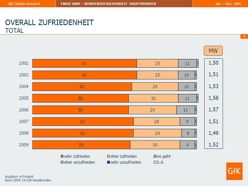 Jän. – Dez. 2009FMDS 2009 – KUNDENZUFRIEDENHEIT HAUPTKUNDENGfK Custom Research 8 OVERALL ZUFRIEDENHEIT TOTAL 1,50 1,51 1,53 1,56 1,57 1,51 1,49 1,52 M