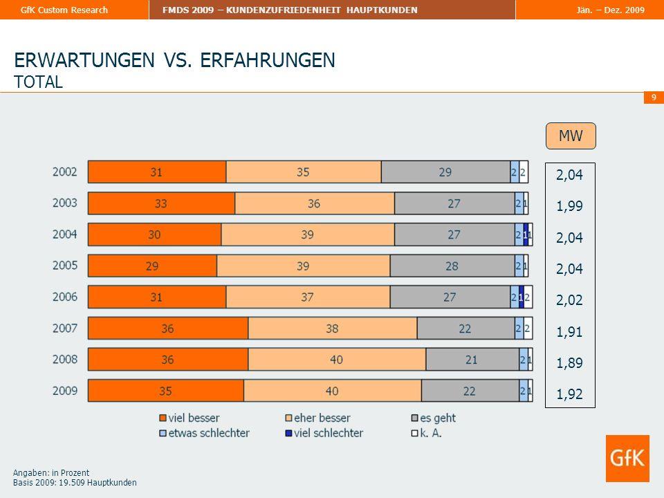Jän. – Dez. 2009FMDS 2009 – KUNDENZUFRIEDENHEIT HAUPTKUNDENGfK Custom Research 9 ERWARTUNGEN VS. ERFAHRUNGEN TOTAL 2,04 1,99 2,04 2,02 1,91 1,89 1,92