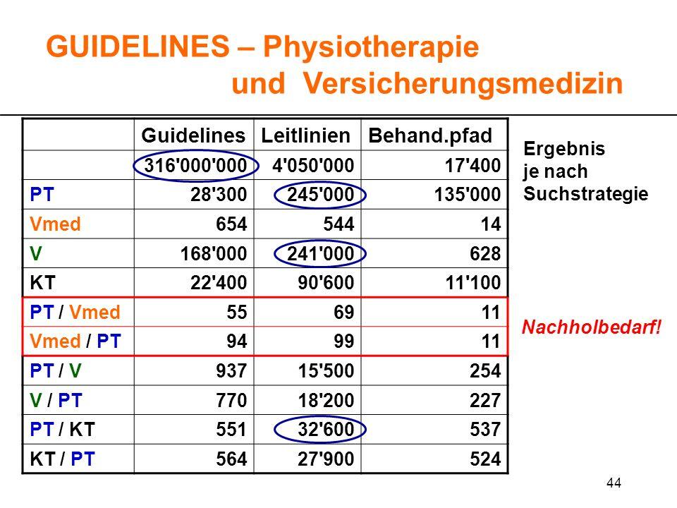 44 GUIDELINES – Physiotherapie und Versicherungsmedizin GuidelinesLeitlinienBehand.pfad 316'000'0004'050'00017'400 PT28'300245'000135'000 Vmed65454414