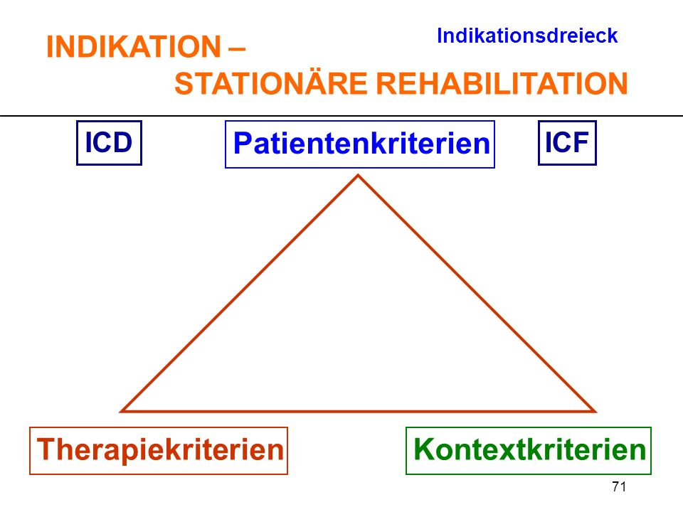 71 Patientenkriterien TherapiekriterienKontextkriterien ICDICF Indikationsdreieck INDIKATION – STATIONÄRE REHABILITATION