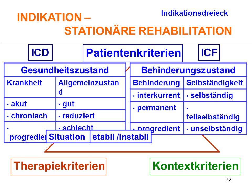 72 Patientenkriterien TherapiekriterienKontextkriterien ICDICF Indikationsdreieck INDIKATION – STATIONÄRE REHABILITATION Gesundheitszustand KrankheitA