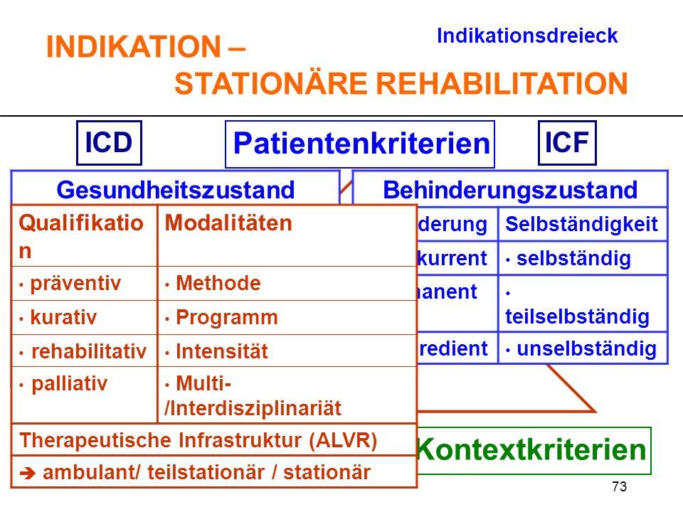 73 Patientenkriterien TherapiekriterienKontextkriterien ICDICF Indikationsdreieck INDIKATION – STATIONÄRE REHABILITATION Gesundheitszustand KrankheitA