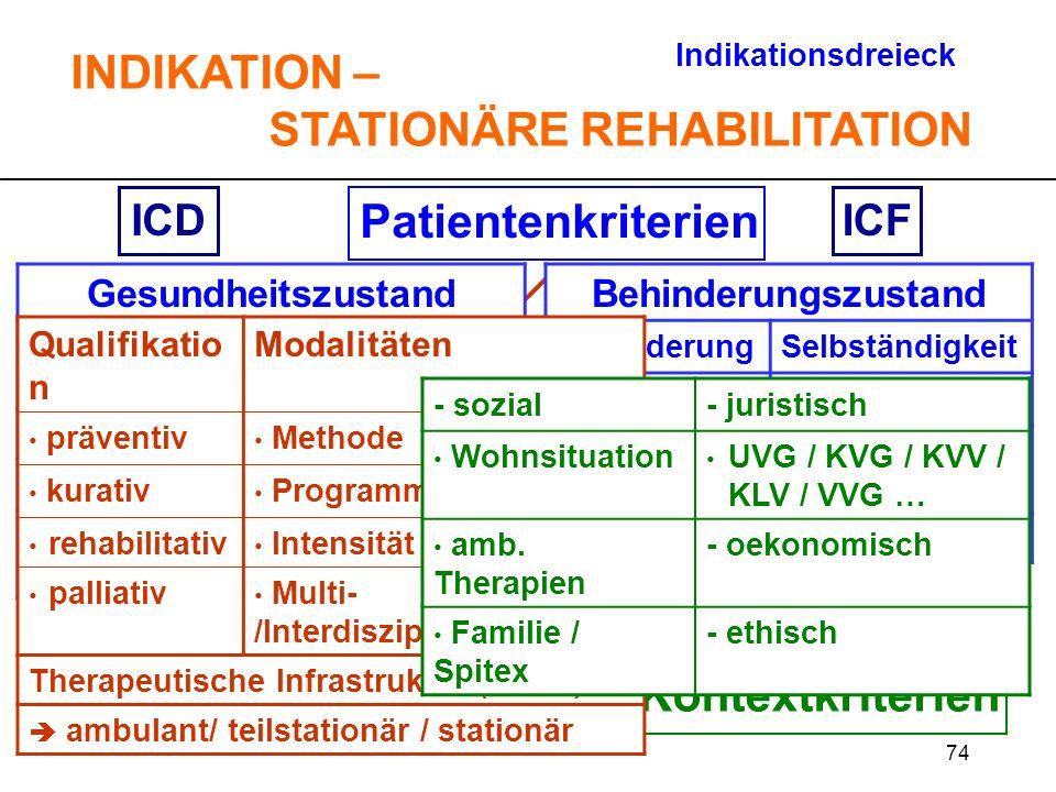 74 Patientenkriterien TherapiekriterienKontextkriterien ICDICF Indikationsdreieck INDIKATION – STATIONÄRE REHABILITATION Gesundheitszustand KrankheitA