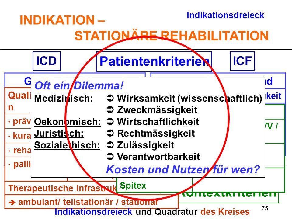 75 Patientenkriterien TherapiekriterienKontextkriterien ICDICF Indikationsdreieck INDIKATION – STATIONÄRE REHABILITATION Gesundheitszustand KrankheitA