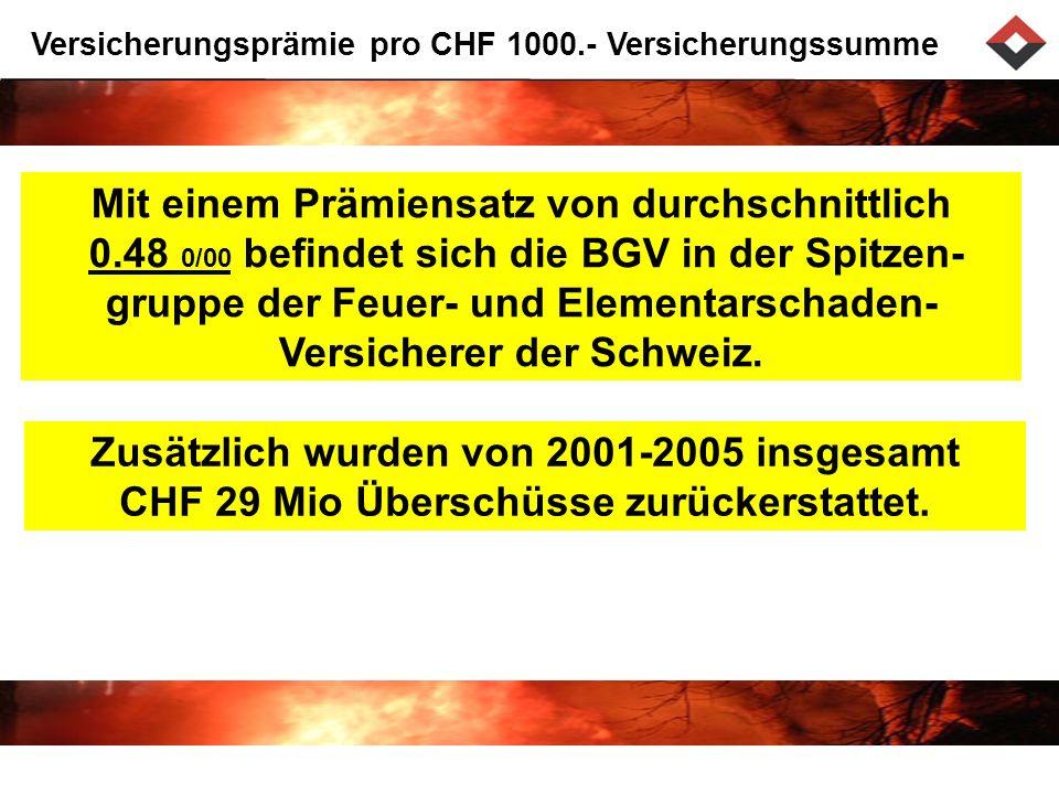 Versicherungsprämie pro CHF 1000.- Versicherungssumme Mit einem Prämiensatz von durchschnittlich 0.48 0/00 befindet sich die BGV in der Spitzen- gruppe der Feuer- und Elementarschaden- Versicherer der Schweiz.