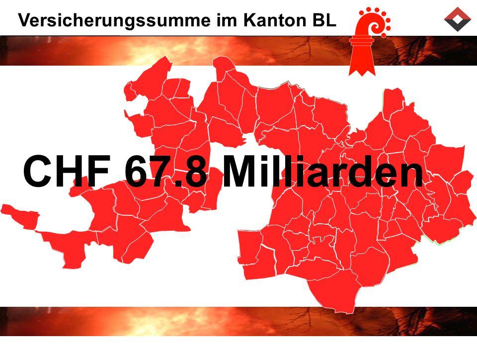 Versicherungssumme im Kanton BL CHF 67.8 Milliarden