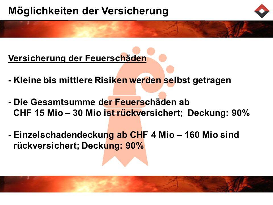 Möglichkeiten der Versicherung Versicherung der Feuerschäden - Kleine bis mittlere Risiken werden selbst getragen - Die Gesamtsumme der Feuerschäden ab CHF 15 Mio – 30 Mio ist rückversichert; Deckung: 90% - Einzelschadendeckung ab CHF 4 Mio – 160 Mio sind rückversichert; Deckung: 90%