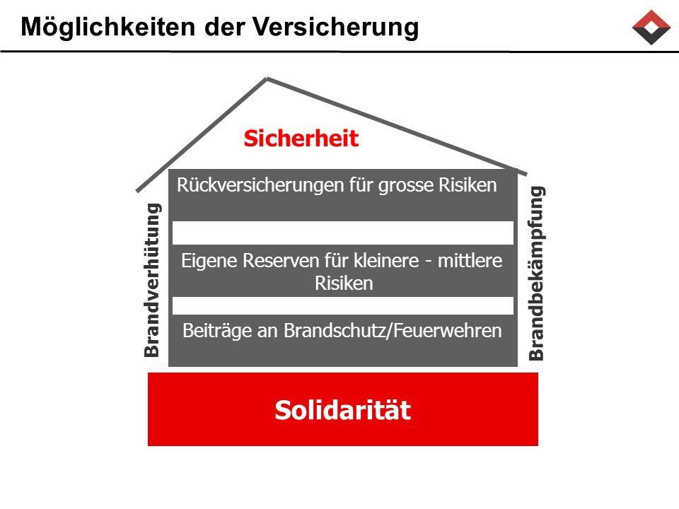 Sicherheit Solidarität Eigene Reserven für kleinere - mittlere Risiken Rückversicherungen für grosse Risiken Beiträge an Brandschutz/Feuerwehren Brandverhütung Brandbekämpfung Möglichkeiten der Versicherung