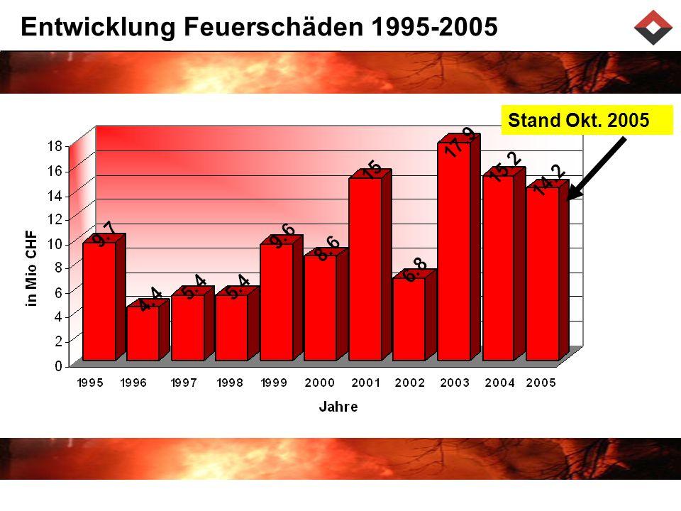 Entwicklung Feuerschäden 1995-2005 Stand Okt. 2005