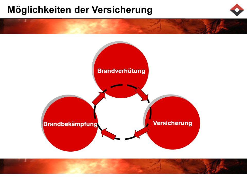 Brandverhütung Versicherung Brandbekämpfung Möglichkeiten der Versicherung