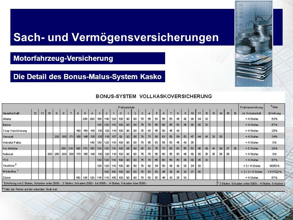Sach- und Vermögensversicherungen Motorfahrzeug-Versicherung Die Detail des Bonus-Malus-System Kasko