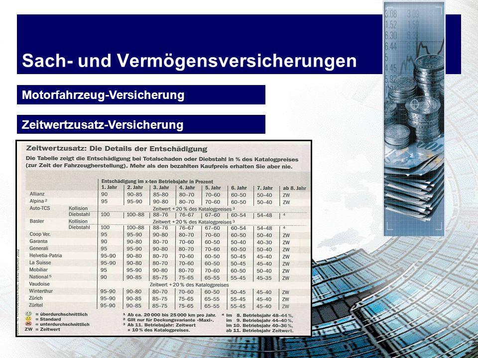 Sach- und Vermögensversicherungen Motorfahrzeug-Versicherung Zeitwertzusatz-Versicherung